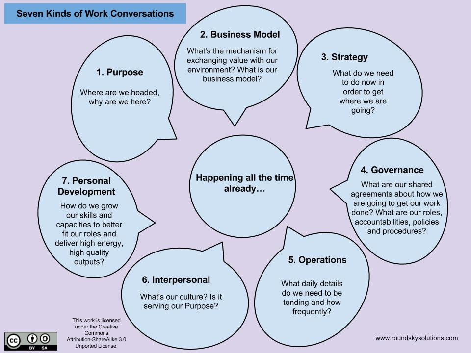 the seven kinds of conversations for conscious teams